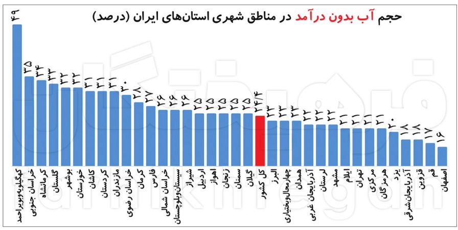 ایرانیان جهان