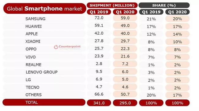 سقوط تاریخی بازار جهانی گوشیهای هوشمند