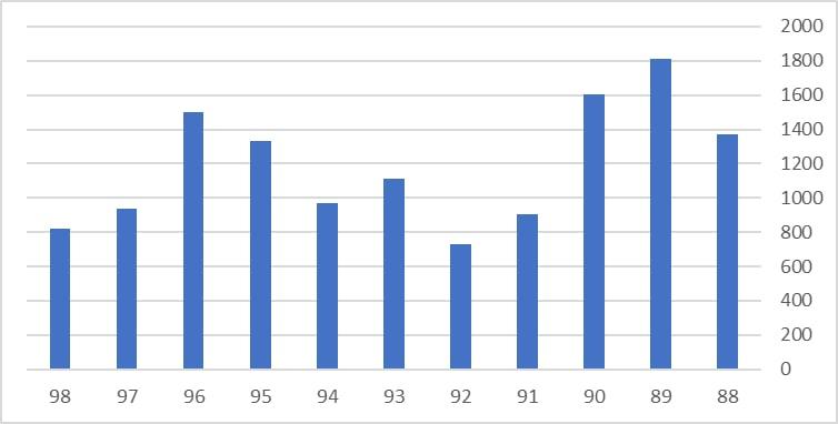 تولید سالانه خودرو (هزار دستگاه) -هزار دستگاه