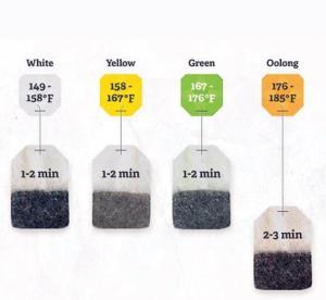 روش صحیح مصرف چای کیسه ای