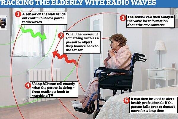 هوش مصنوعی و امواج رادیویی سالمندان را رصد می کنند