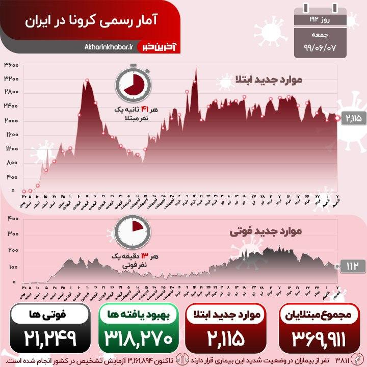 شناسایی 2115 مبتلای جدید به کرونا؛ فوت 112 ایرانی در 24 ساعت گذشته