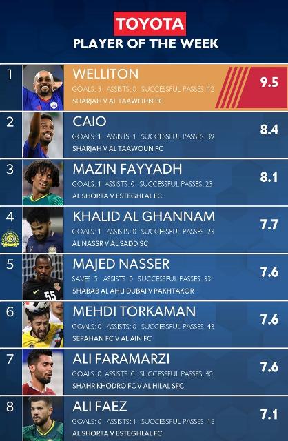 فرامرزی و ترکمان در میان 8 بازیکن برتر هفته لیگ قهرمانان آسیا