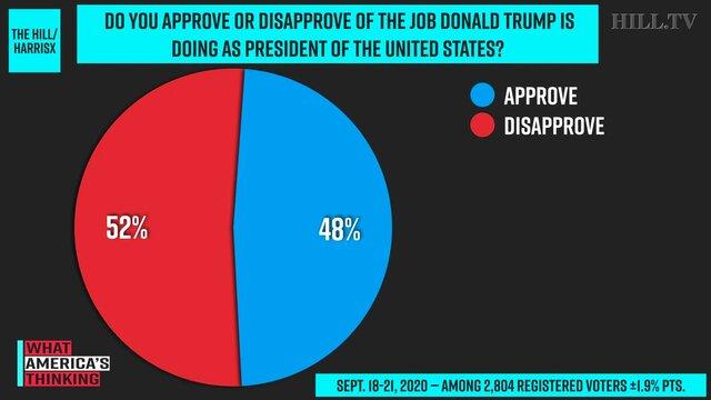 ۵۲ درصد از آمریکاییها از ترامپ رضایت ندارند