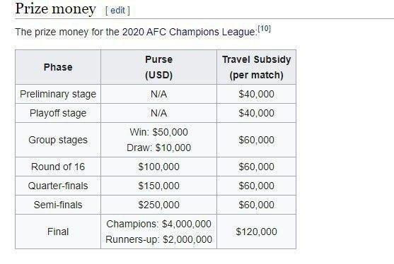 درآمد ۵۴۰ هزار دلاری باشگاههای ایرانی در لیگ قهرمانان آسیا