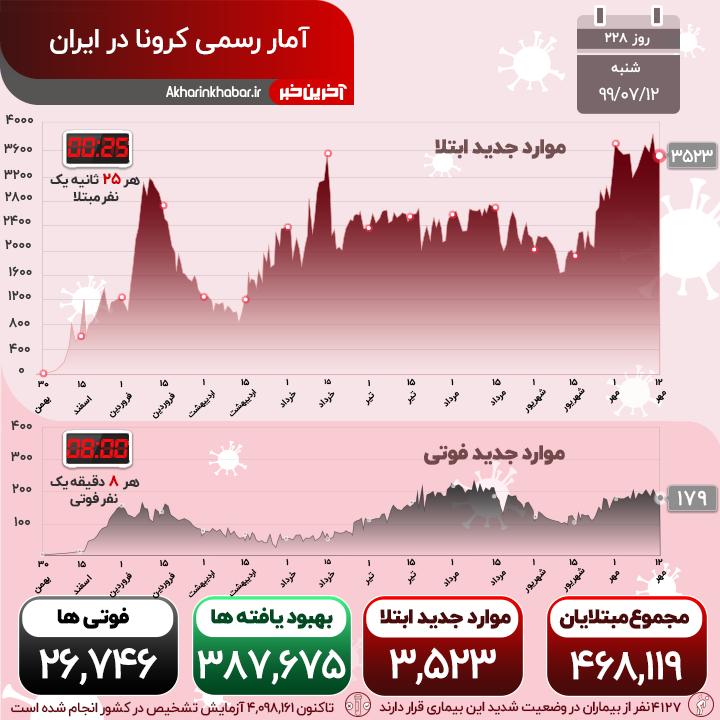 اينفوگرافيک/ وضعيت جديد استان هاي درگير با کرونا