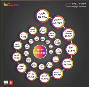 پیج های اینستاگرامی آخرین خبر در استان ها/ صفحه استان خودت رو دنبال می کنی؟