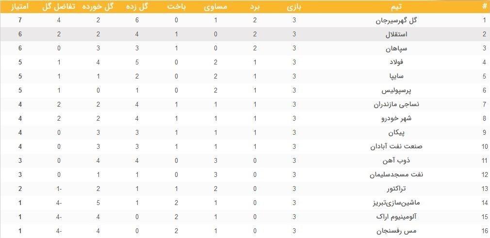 جدول ردهبندی و نتایج لیگ برتر در پایان هفته سوم