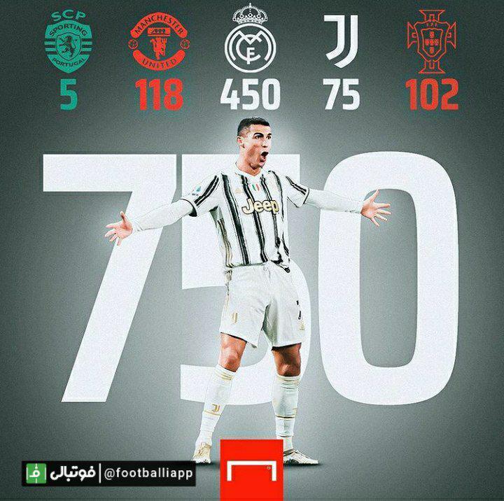 کریستیانو رونالدو به رکورد 750 گل در دوران حرفه ای خود رسید
