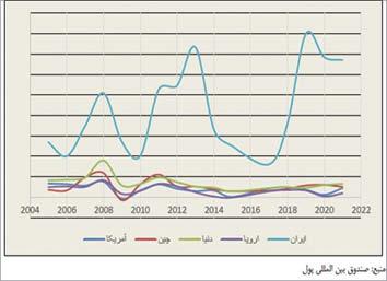 مقایسه تورم ایران با برخی کشورها