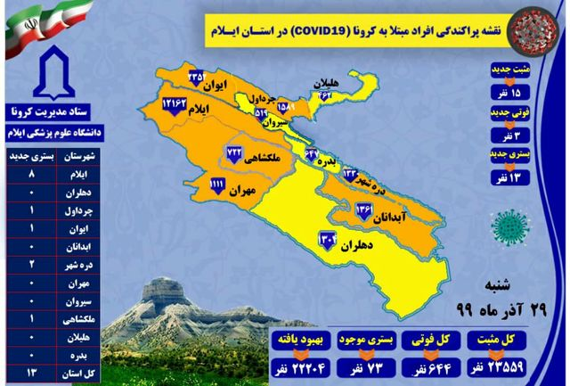 آخرین و جدید ترین آمار کرونایی در استان ایلام