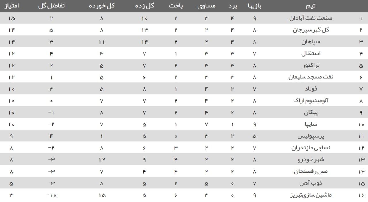 جدول لیگ برتر فوتبال در پایان دیدارهای امروز با صدرنشینی آبادانیها