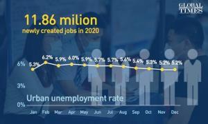 چین در سایه کرونا 12 میلیون فرصت شغلی ایجاد کرد!