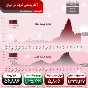 آخرین آمار کرونا در کشور؛ هنوز هر 17 دقیقه یک ایرانی جان می بازد