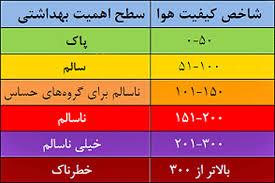 کاهش شاخص کیفیت هوای شیراز