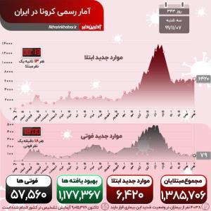آخرین آمار کرونا در ایران؛ هر 18دقیقه یک فوتی