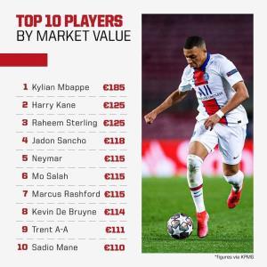ارزشمندترین بازیکنان فوتبال جهان