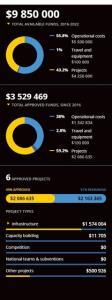 گزارش فیفا از کمکهای مالی به ایران