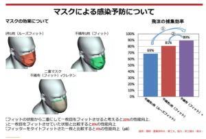ابر رایانه ژاپنی تاثیر دو ماسک بر انتقال کرونا را زیر سئوال برد