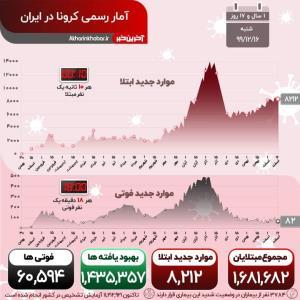 کرونا چشم در چشم ایرانیها جان میگیرد؛ فوت 82 بیمار در شبانه روز گذشته