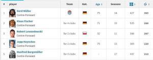 لواندوفسکی یک گام تا شکستن رکورد بهترین گلزنان تاریخ بوندسلیگا