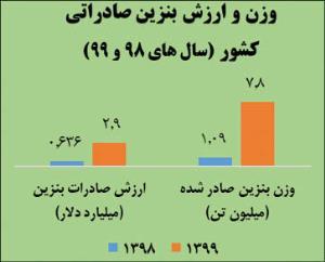 جهش صادرات بنزین ایران در سال 99