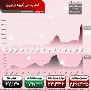 جولان اسب سرکش کرونا در کشور؛ فوت 398 هموطن در شبانه روز گذشته