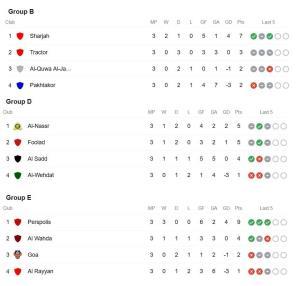 لیگ قهرمانان آسیا/ نتایج کامل هفته سوم و جدول ردهبندی