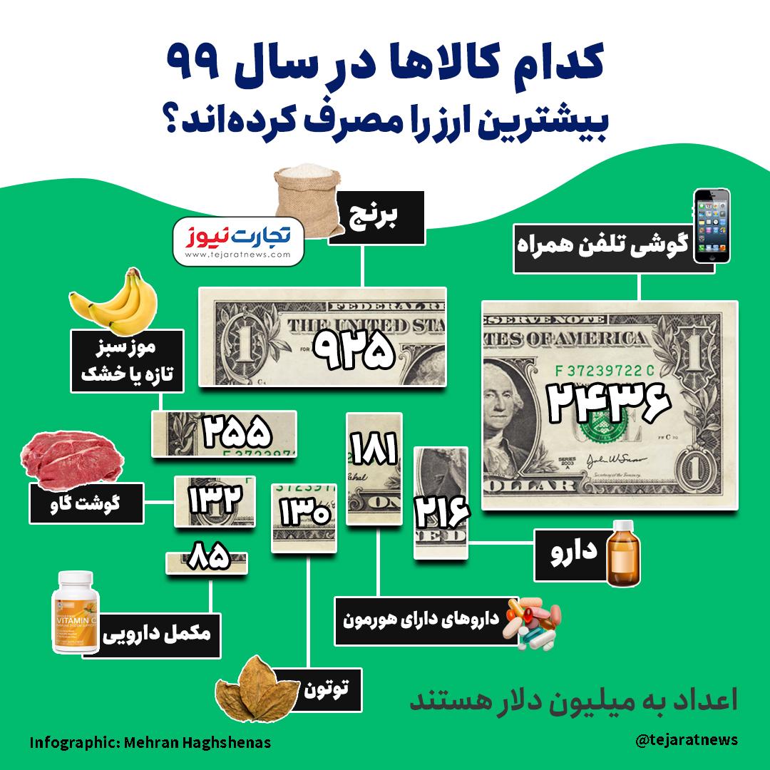 بزرگترین ارزبران سال ۹۹