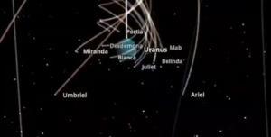 چگونگی حرکت اورانوس به همراه قمر های خود در فضا