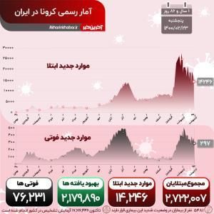 تاخت و تاز کرونا با گرفتن جان ایرانیها؛ مجموع فوتیها از ۷۶ هزار نفر گذشت