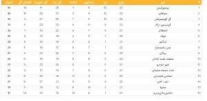 جدول ردهبندی لیگ برتر پس از دربی ۹۵؛ فاصله دو رقمی!