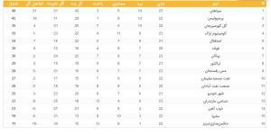 جدول ردهبندی لیگ برتر در پایان هفته بیستوسوم