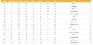 جدول ردهبندی لیگ برتر پس از برگزاری بازیهای معوقه