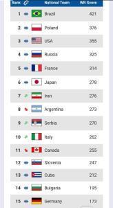 والیبال ایران برای نخستین بار در رتبه هفتم ردهبندی جهانی قرار گرفت