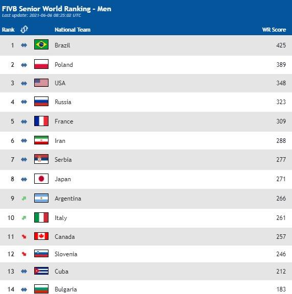 والیبال ایران در تعقیب فرانسه برای کسب رتبه پنجم جهان