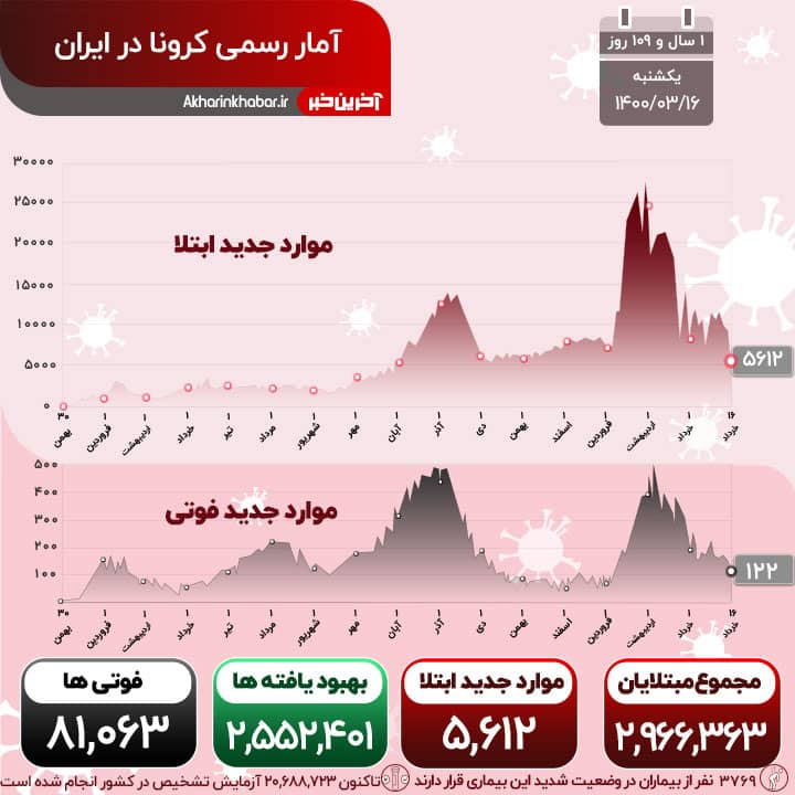 مجموع جانباختگان کرونا در ایران از ۸۱۰۰۰ تن گذشت