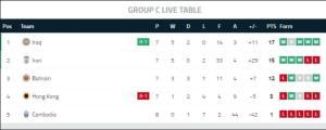 جدول گروه C بعد از پیروزی ایران و عراق