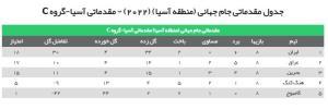 جدول گروه C بعد از برد تیم ملی