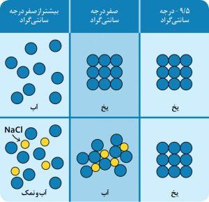 نمک چطور یخ را آب می کند؟