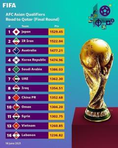 سید بندی مقدماتی جام جهانی اعلام شد