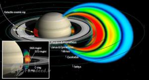 احتمالا باران هلیومی داخل زحل میدان مغناطیسی آن را شکل میدهد