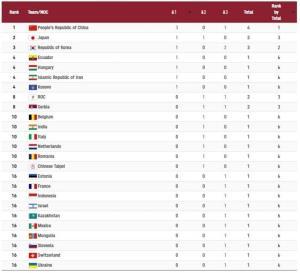 چهارمی ایران در پایان روز دوم المپیک