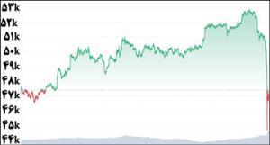 سقوط عجیب رمز ارزها در عرض چند ساعت