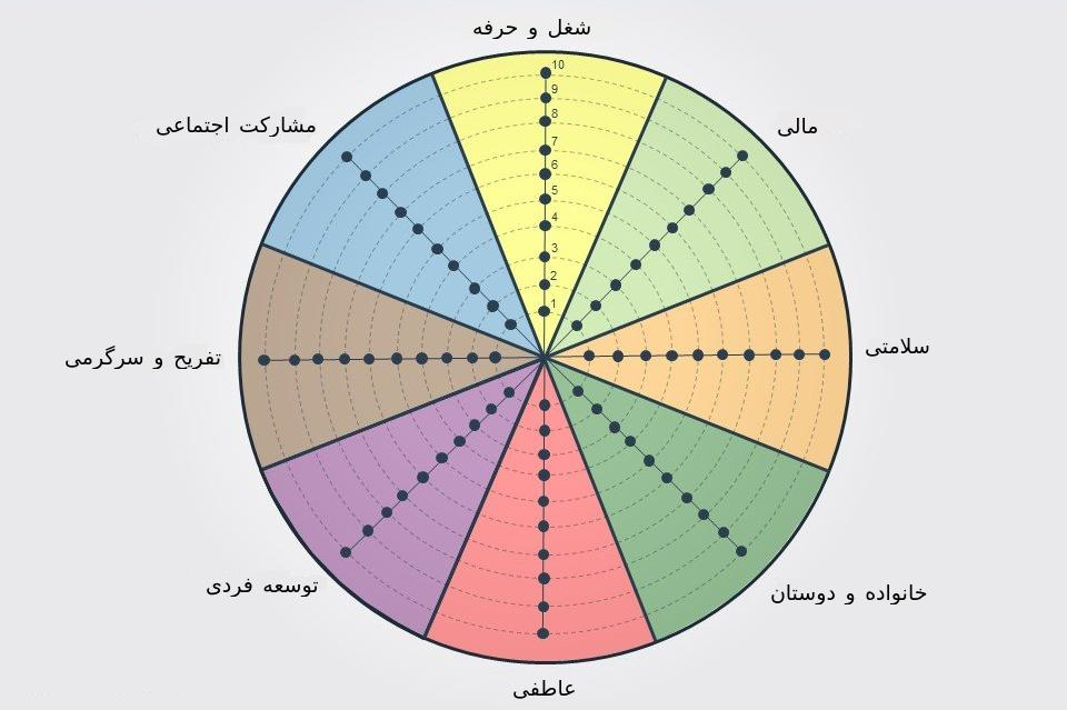 چرخ زندگی چیست و چه ابعادی دارد؟