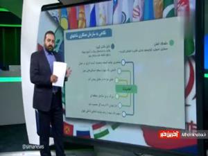 اهمیت سازمان همکاری شانگهای برای ایران چیست؟