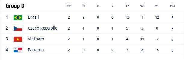 جام جهانی فوتسال/ صعود برزیل و پرتغال با غلبه بر رقبا