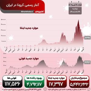پیشروی چراغ خاموش کرونا؛ فوت 344 نفر دیگر در شبانه روز گذشته