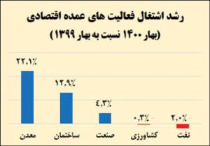 رشد22 درصدی اشتغال معادن در بهار1400