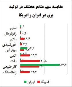 وابستگی شدید به گاز، پاشنه آشیل تولید برق در ایران
